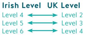 Compring Uk and Irish Qualification Levels
